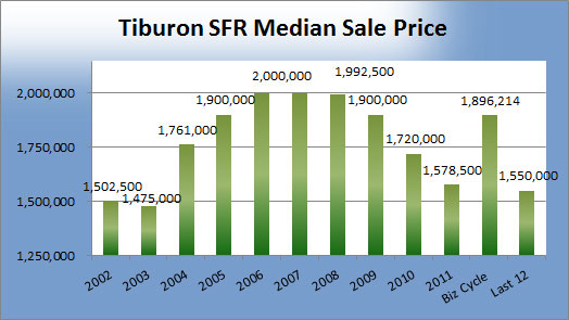 Tiburon-MEdian-Sale-Price.jpg
